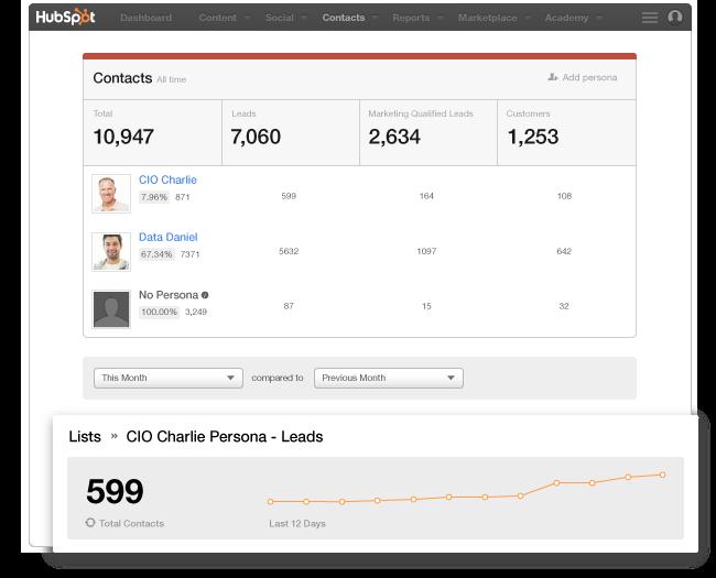 Acquisire nuovi clienti con HubSpot Marketing Software