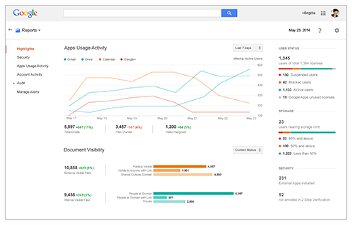 Google Apps reporting e analisi