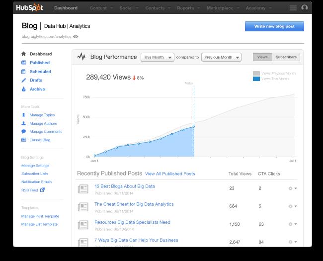 Analisi del traffico generato dal Blog
