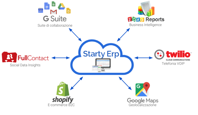Full Cloud Automation Starty ERP
