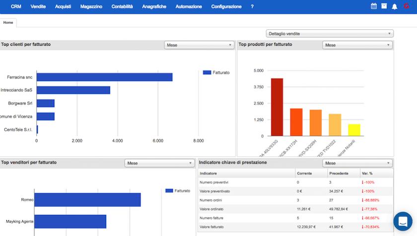 Gestione Vendite e clienti Starty ERP Cloud