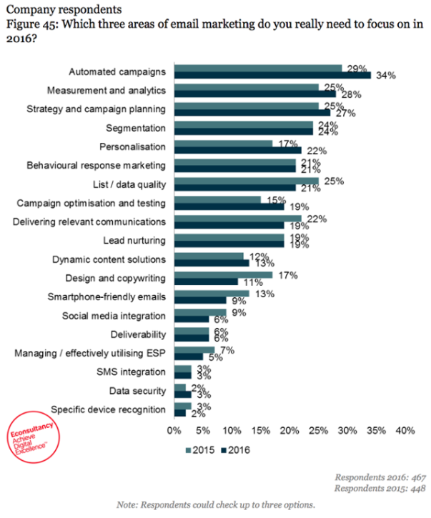 Grafico-aree-marketing.png