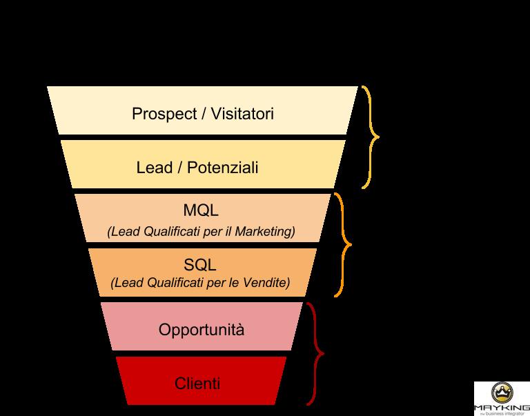 Funnel_Marketing_e_Vendite.png
