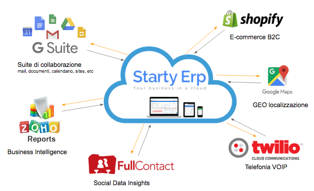 Applicazioni Cloud integrate a starty erp