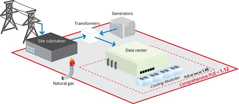 Efficienza energetica datacenter Cloud